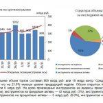 Срочный рынок на Московской бирже тоже снижает обороты