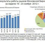 Торговля акциями на Московской бирже загибается…