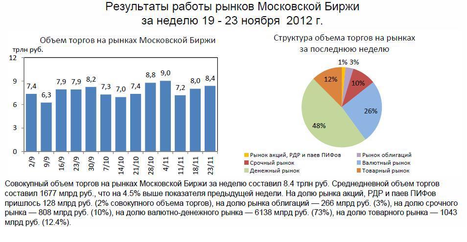 торговля акциями на Московской бирже в 2012 году