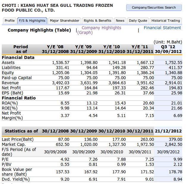 финансовые мультипликаторы Kiang Huat Sea Gull Trading Frozen