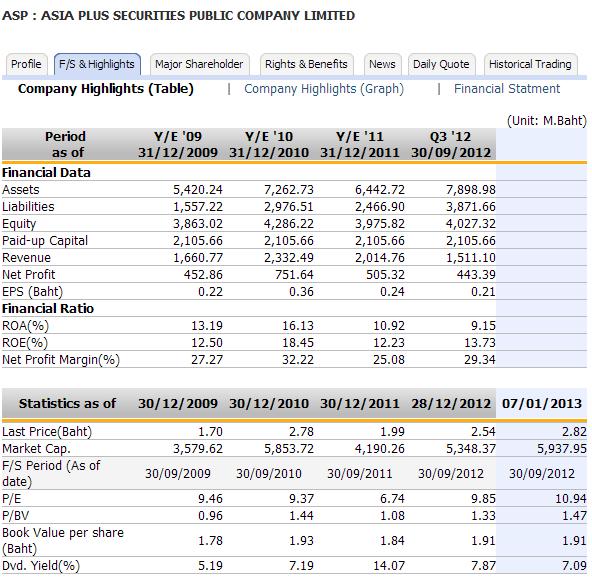 Asia_Plus_Securities_financials