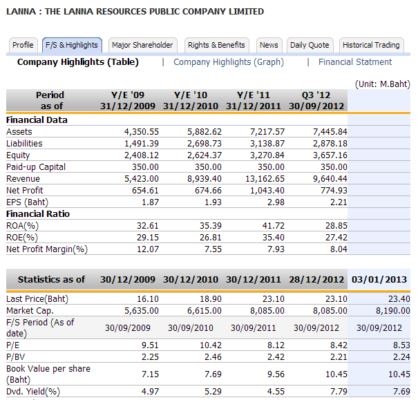 данные из финансового отчета Lanna Resources
