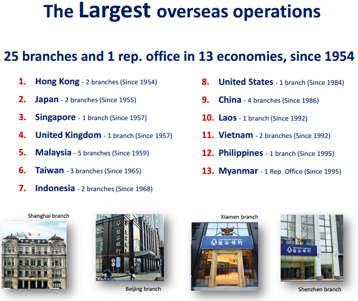 Bangkok Bank branches