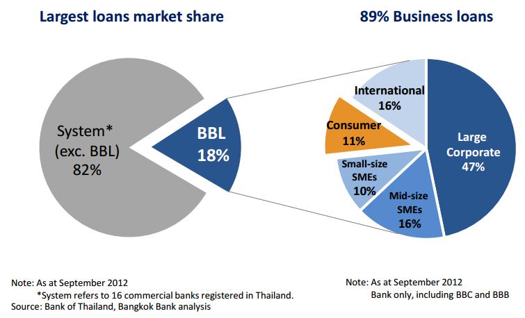 bangkok_bank_loans