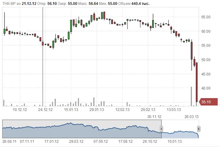падение в штопор акций ТНК-BP