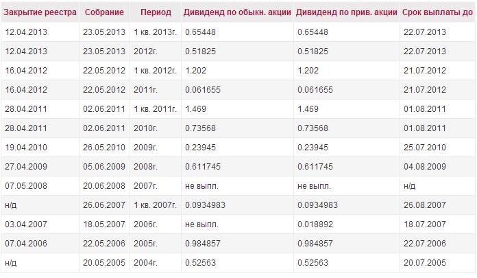 VESK_dividend_history