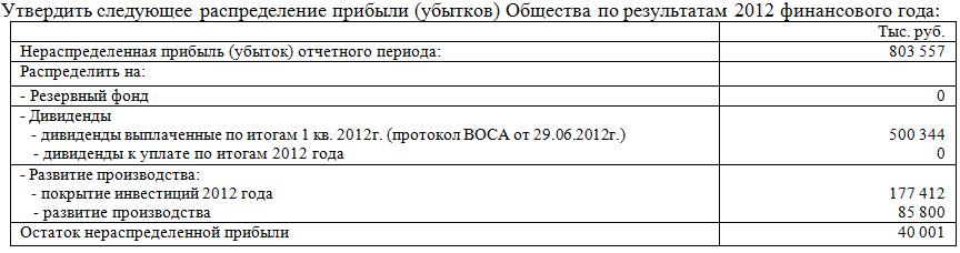 kubanenergosbyt_2012