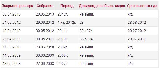 kubanenergosbyt_dividend_history