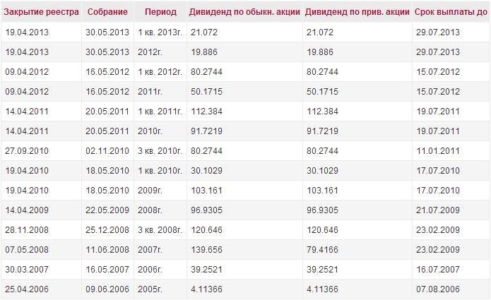 nizhgorod_sbyt_comp_dividend_history