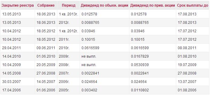 energosbyt_rostovenergo_dividend_history_2012-2013