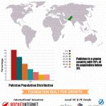 Пора инвестировать в стартапы в Пакистане? (Иконографика)