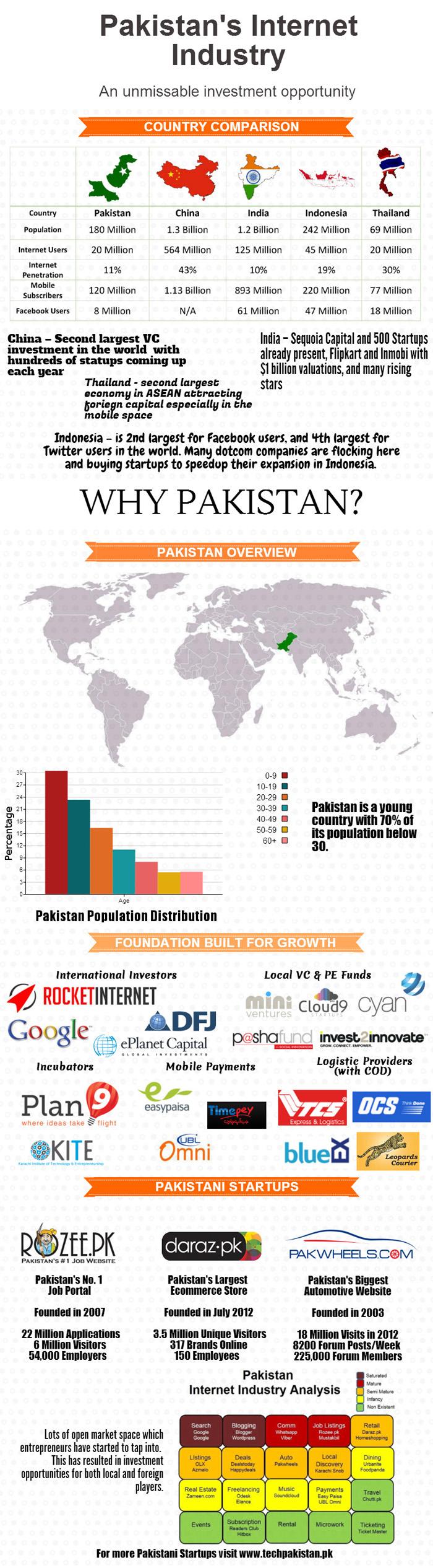 стартапы в Пакистане