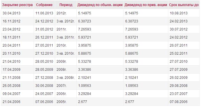 permenergosbyt_dividend_history_2012