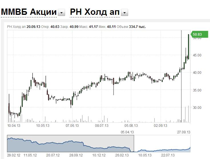 Об инвестиционном климате в России на примере кидка миноритариев ТНК-BP - см. график котировок