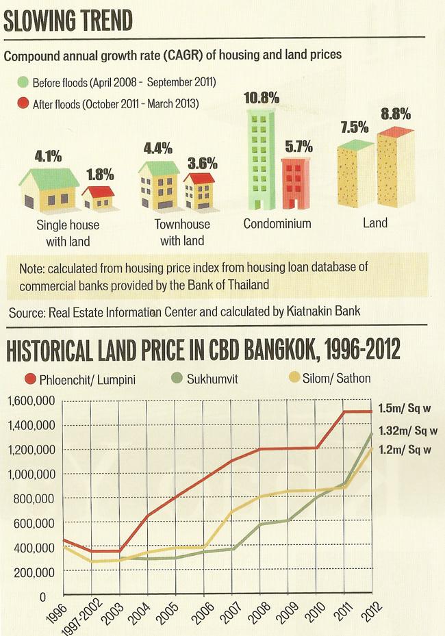 недвижимость в Бангкоке