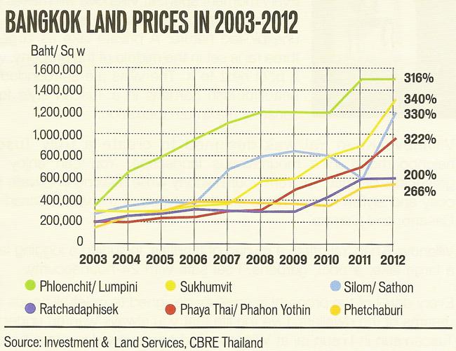 bangkok_real_estate_02