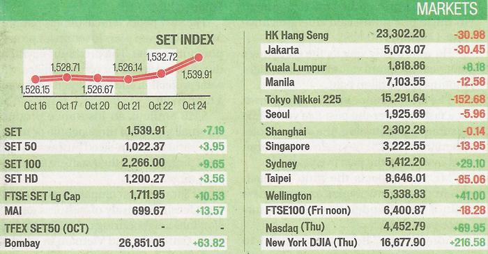 bangkok_post_25.10.2014_market_summary