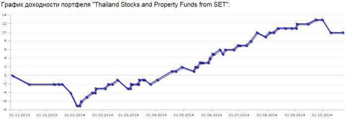 thai_stocks_portfolio_1st_year_chart