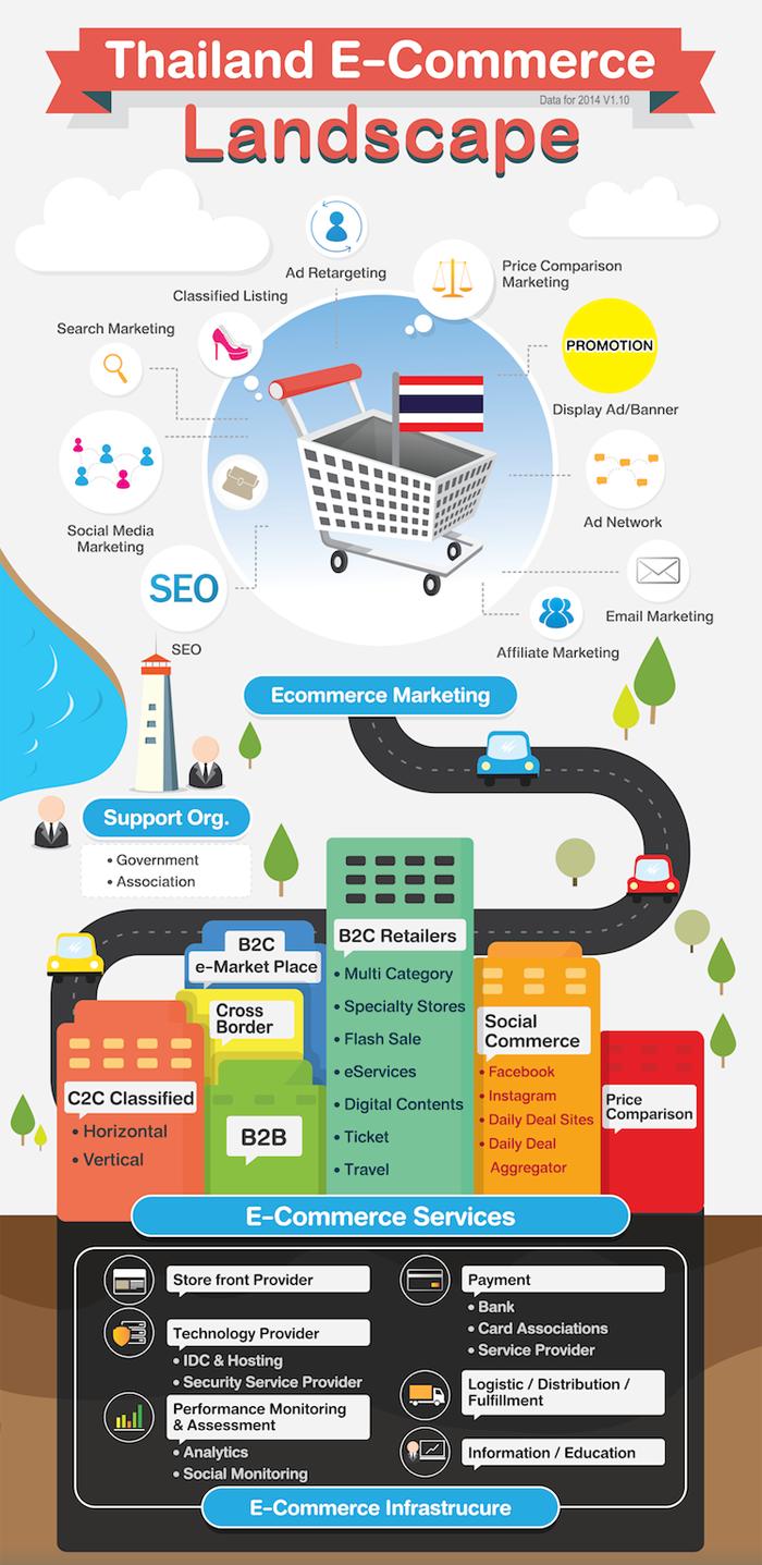 Электронная коммерция Таиланда - инфографика