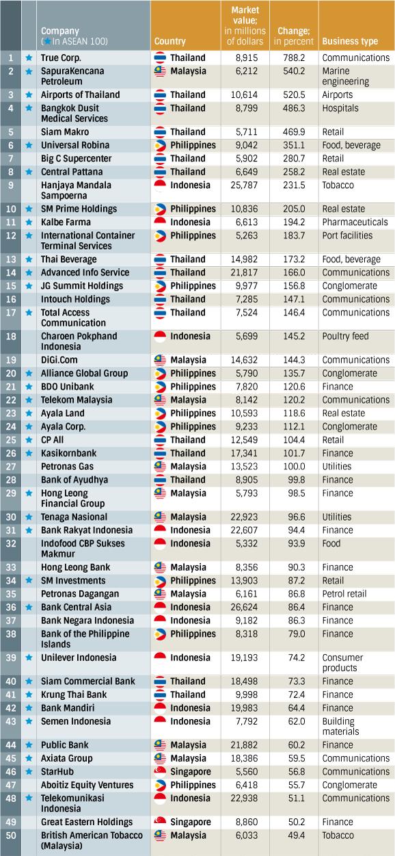 Топ-50 крупнейших компаний ASEAN