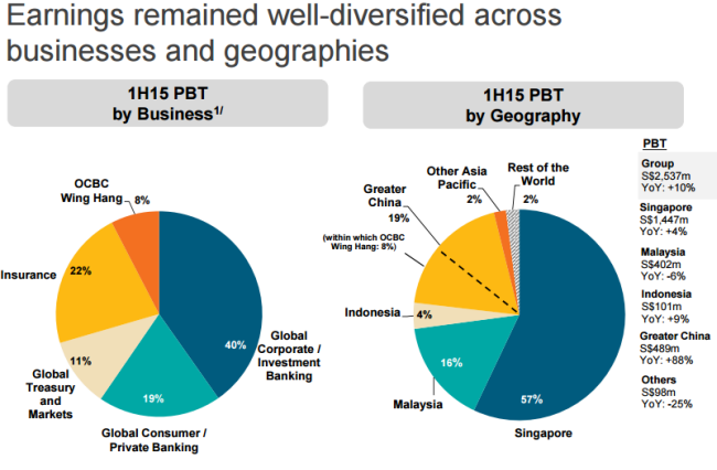 Структура выручки сингапурской группы OCBC по видам бизнеса и по странам