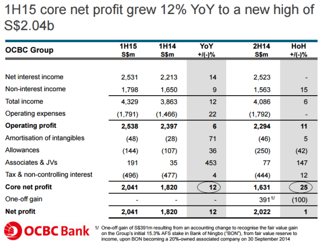 Прибыль сингапурского банка OCBC за первое полугодие 2015 года