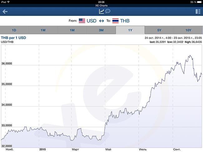снижение курса тайского бата к доллару США: 2014-2015 годы