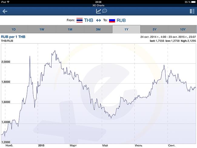 график курса тайского бата к рублю