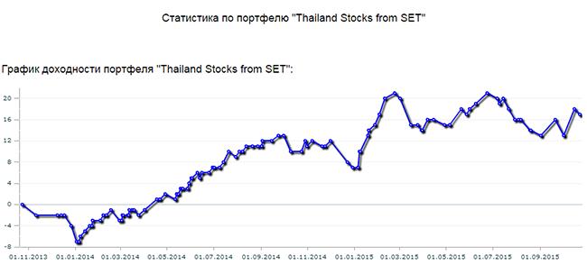 График динамики стоимости тайского портфеля акций за два года управления
