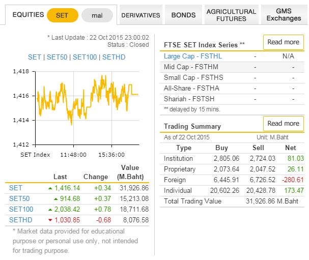 информация по индексу тайской фондовой биржи SET