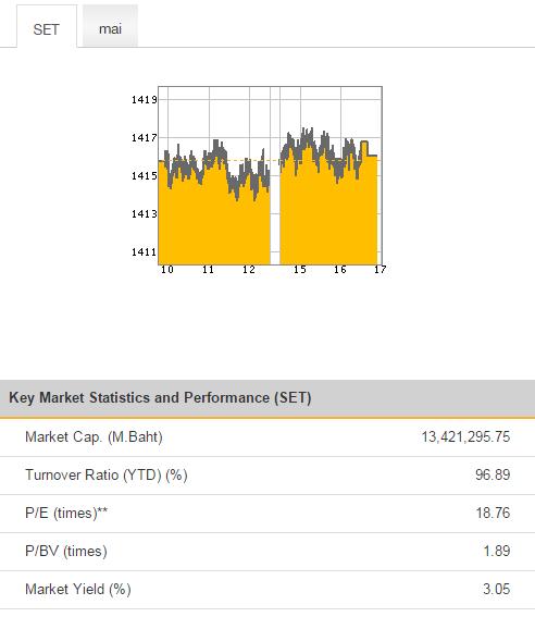 коэффициенты по тайскому фондовому рынку на момент подведения итогов второго года управления портфелем тайских акций
