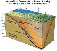 упрощенная схема месторождения сланцевого газа Marcellus Shale в западной Пенсильвании, США