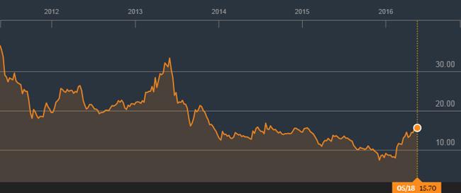 график торгов акциями Thai Airways за последние 5 лет (данные Блумберг)