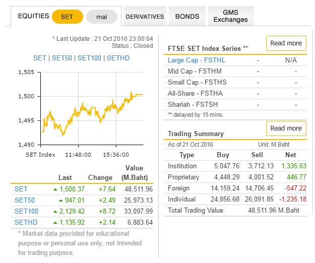 Индекс тайской фондовой биржи SET и индексы акций малой, средней и крупной капитализации на тайской фондовой бирже на закрытие торговой сессии 21.10.2016