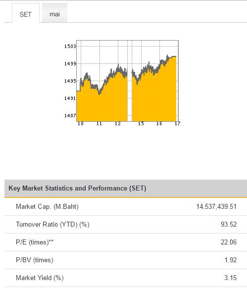 капитализация тайского фондового рынка, средняя дивидендная доходность тайских акций из индекса SET, мультипликаторы P/E и P/BV всего тайского рынка
