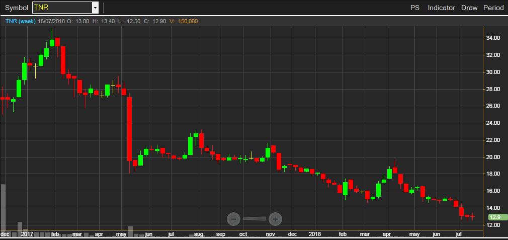 график котировок акций производителя презервативов TRN после IPO