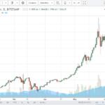 Как зашортить Bitcoin и почему сейчас самое время это сделать?