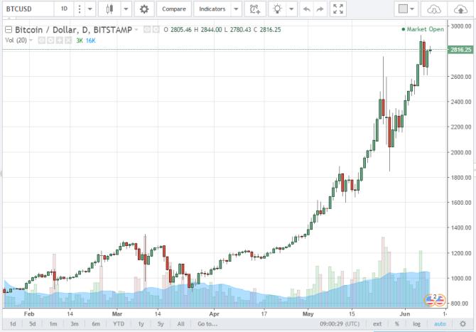 график котировок биткоина к доллару США