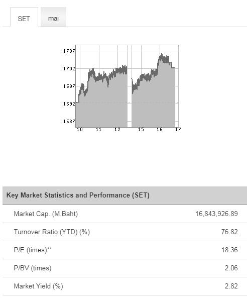 финансовые мультипликаторы всего тайского фондового рынка на 24.10.2017