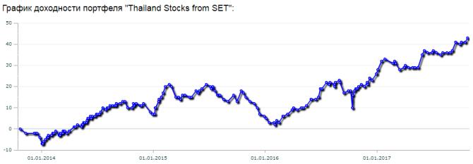 Динамика прибыльности моего инвестиционного портфеля тайских акций за четыре года