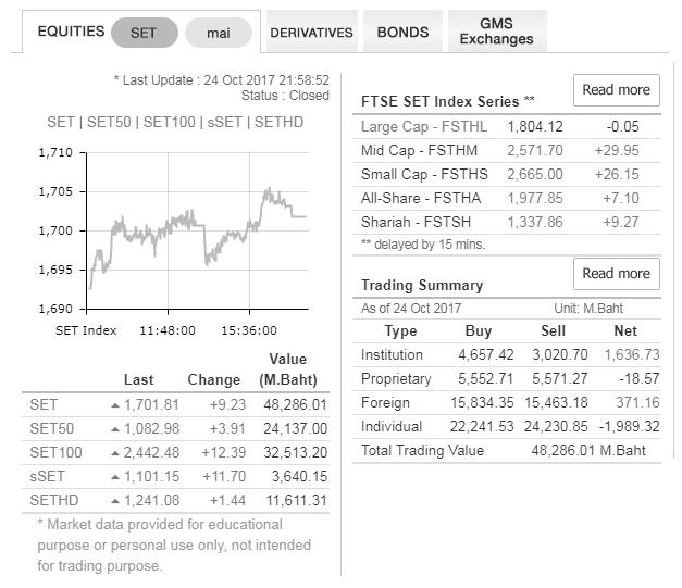 показания основных индексов тайского фондового рынка на 24.10.2017