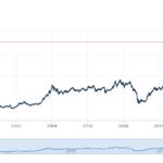 Индекс SET обновил исторический максимум 24-летней давности