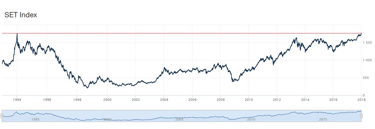 график индекса Тайской фондовой биржи SET за последние 25 лет