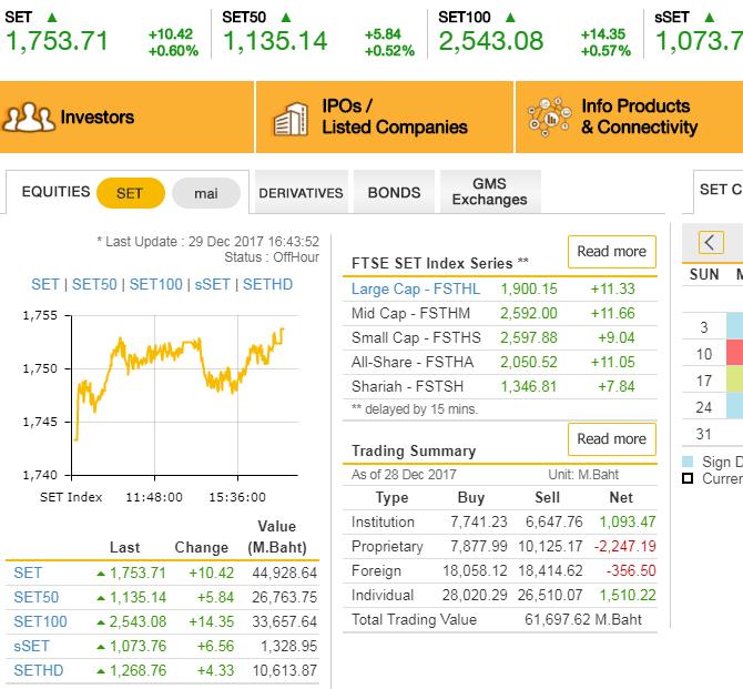 индекс SET тайской фондовой биржи, закрытие 2017 года