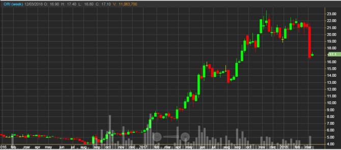 график торгов акциями ORI на Тайской фондовой бирже; недельные свечки