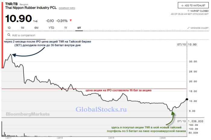 как расторговались акции TNR на тайской бирже после первичного размещения