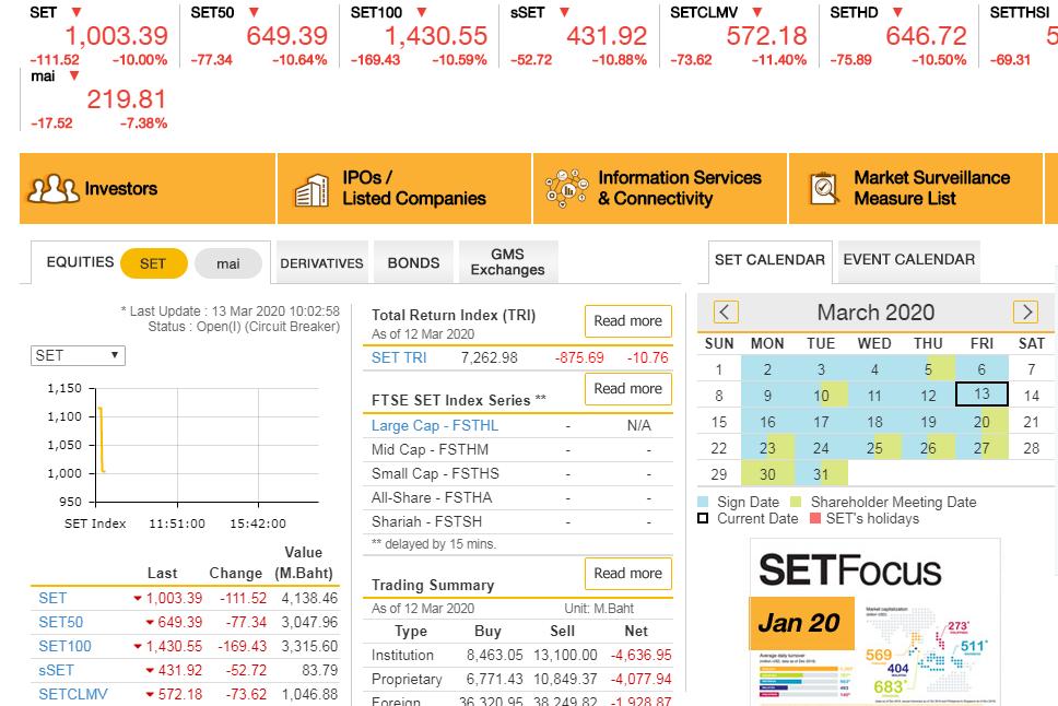 скриншот с главной страницы сайта тайской фондовой биржи SET, сделанный на память 13 марта 2020 во время коронавирусного биржевого краха