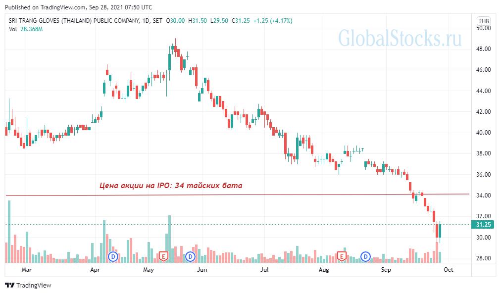 график котировок акций STGT в 2021 году на Тайской фондовой бирже